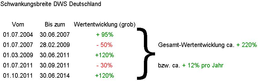 Schwankungsbreite DWS Deutschland