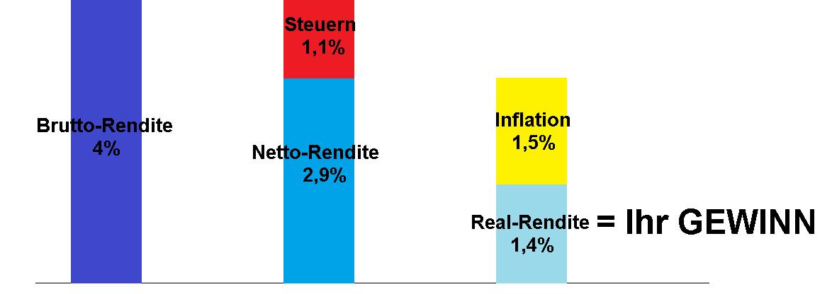Brutto-netto-real Rendite früher