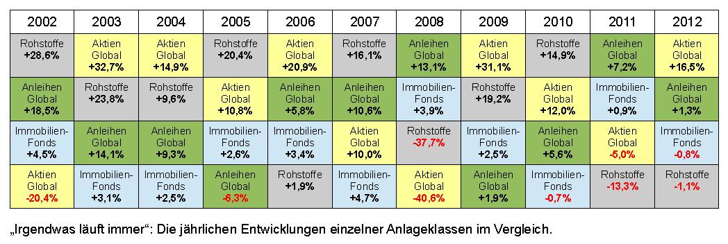 Entwicklung Anlageklassen im Vergleich