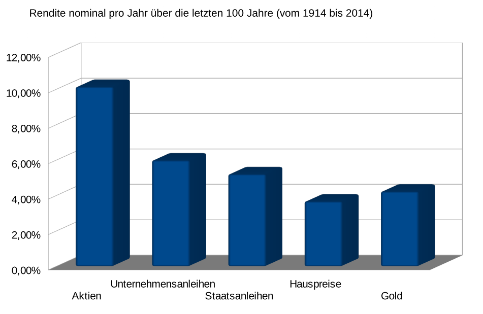 Vergleich Asset-Klassen 1914-2014
