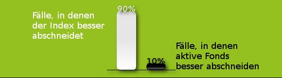 ETF - Fälle mit besserem Abschneiden